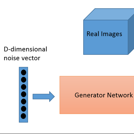 The Rise of Generative Adversarial Networks by Kailash